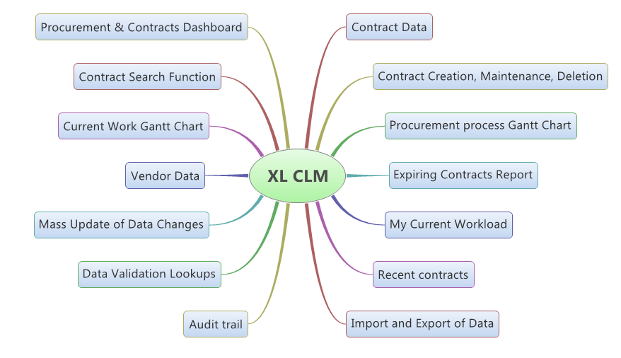 Advanced Excel Contracts Manager - Overview - Pme4U